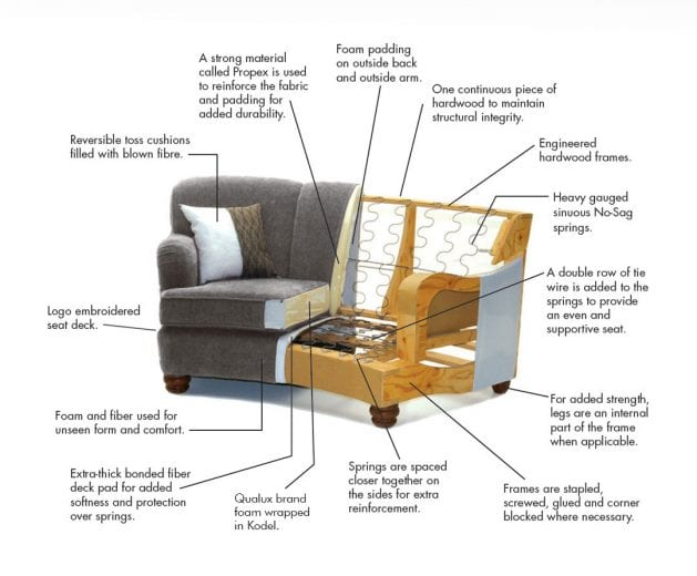 Quality Made Upholstery From Start To Finish